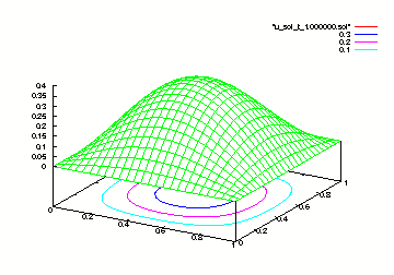 Simple Finite Difference Code: 2D Heat Solver with Finite